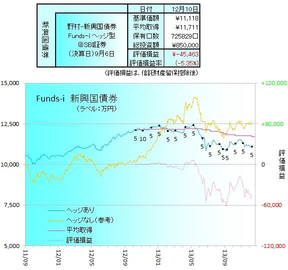 野村新興国債券ヘッジ131201