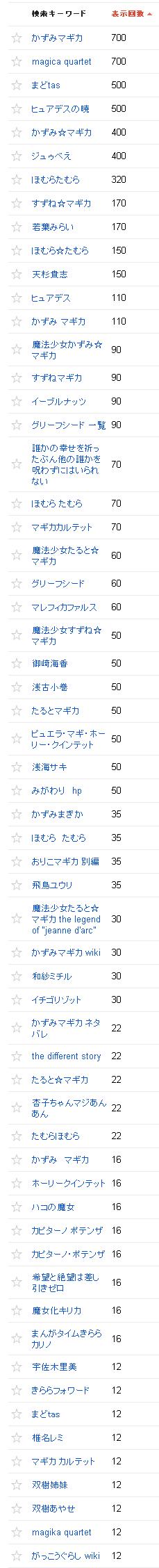 2013/12/02の検索数推移グラフ