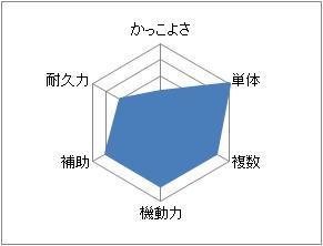メカニックグラフ