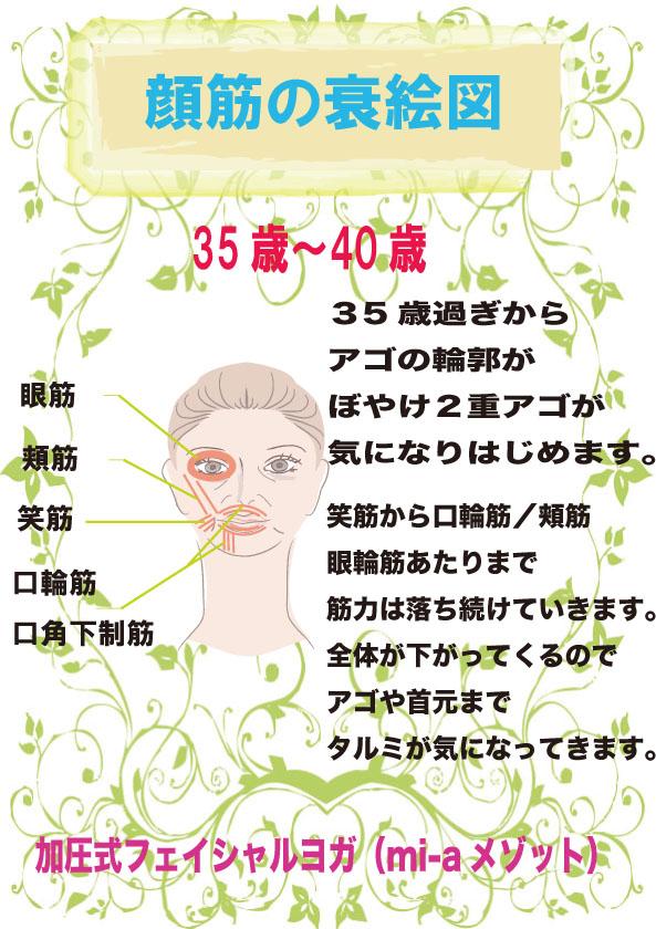 35〜40顔筋衰え