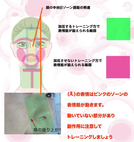 (え)顔筋副作用