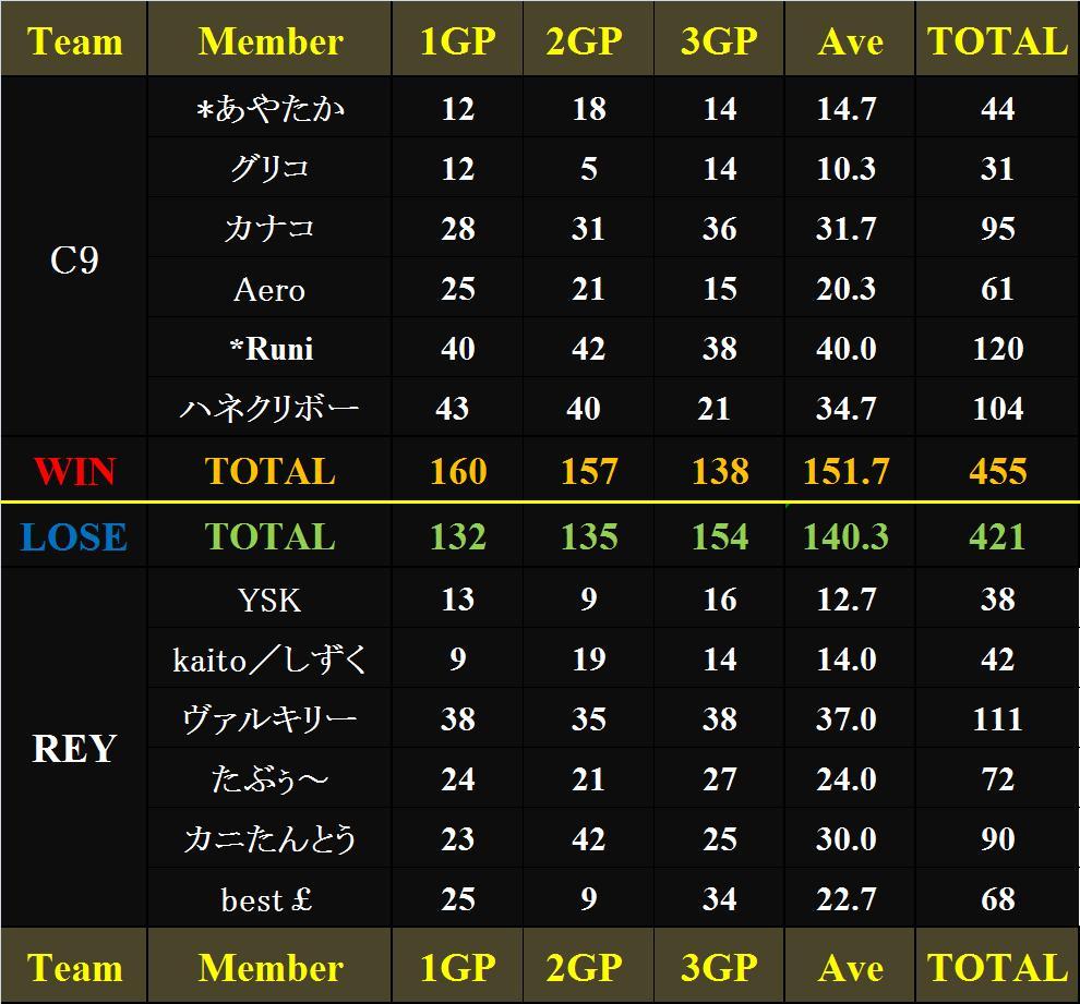 vs REY 2戦目