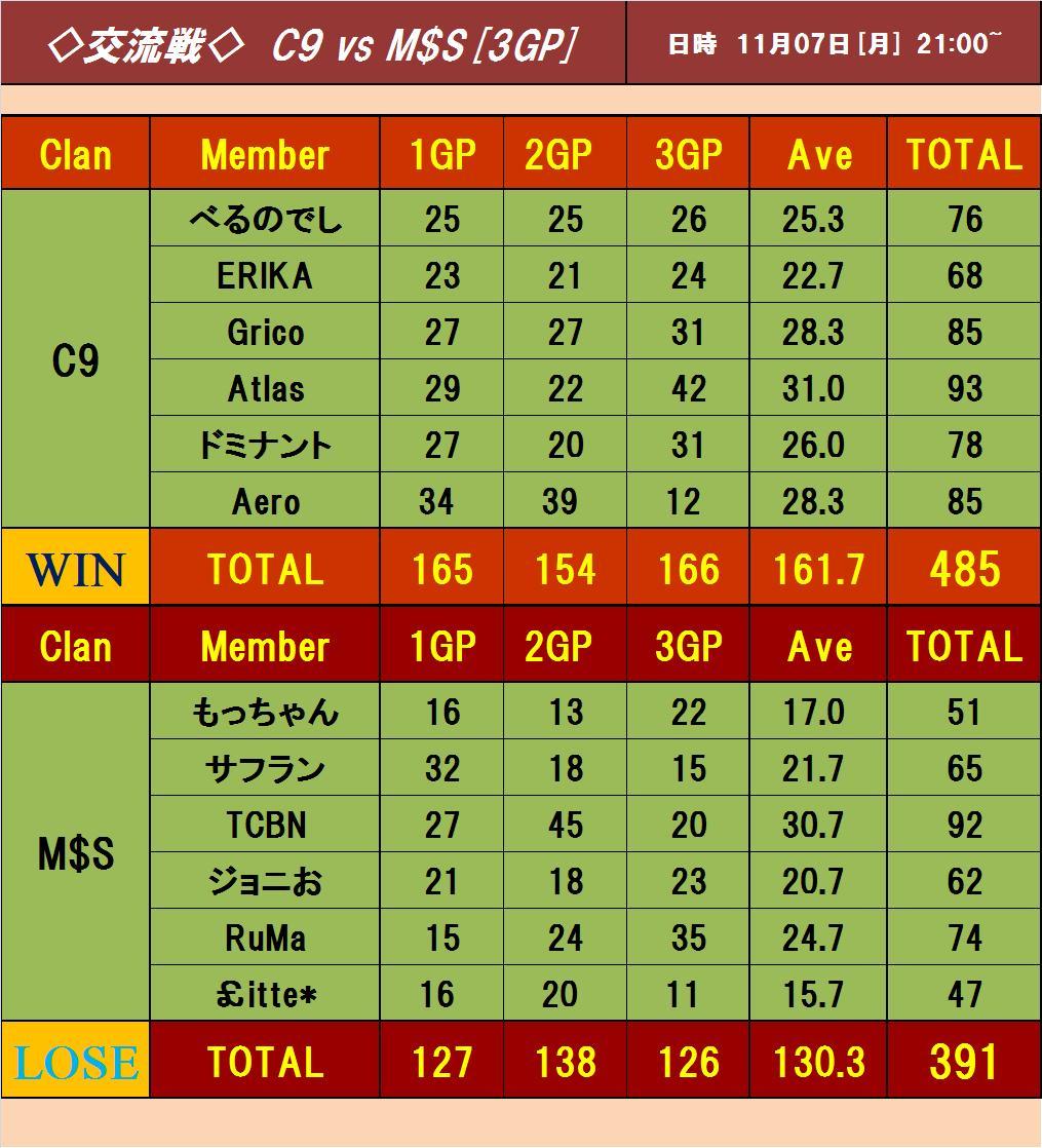 vs M$S 3戦目