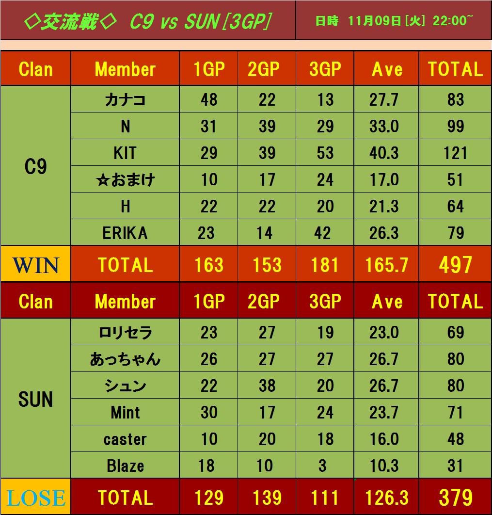 vs SUN 2戦目
