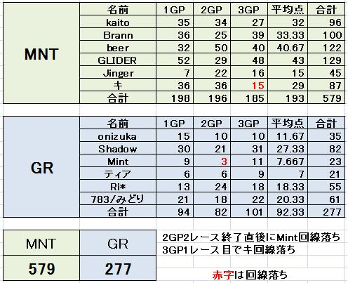 MNT vs GR