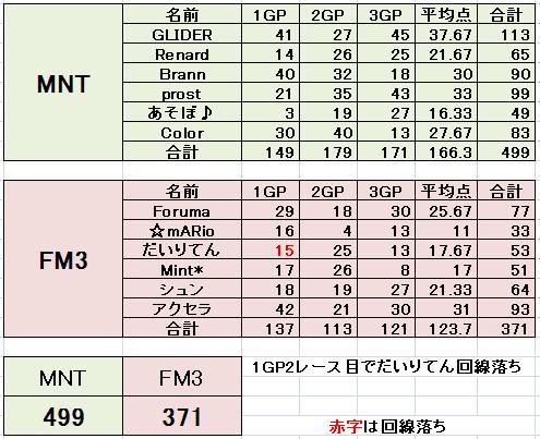 MNT vs FM3