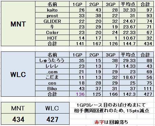 MNT vs WLC