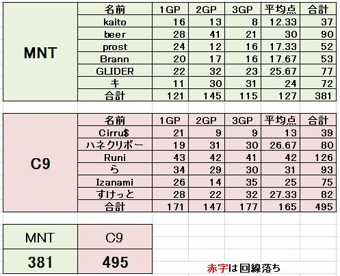MNT vs C9
