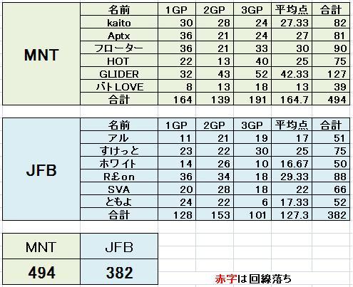 MNT vs JFB