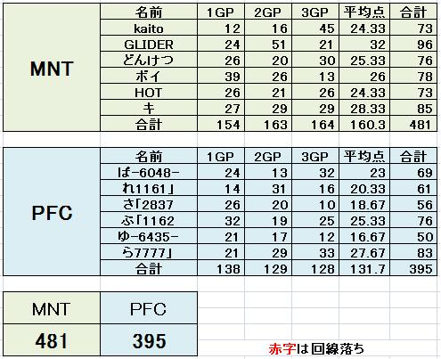 MNT vs PFC