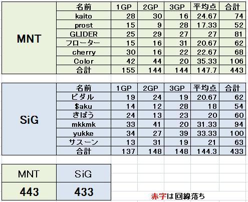 MNT vs SiG
