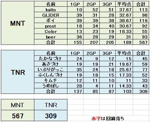 MNT vs TNR
