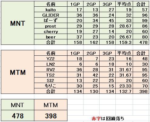 MNT vs MTM 2