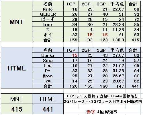 MNT vs HTML