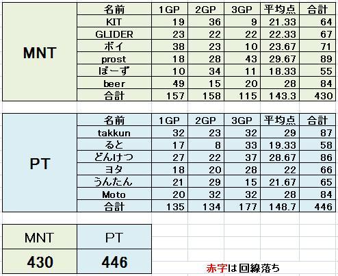 MNT vs PT