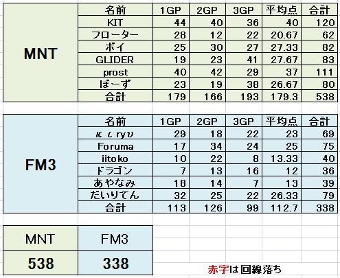 MNT vs FM3 2