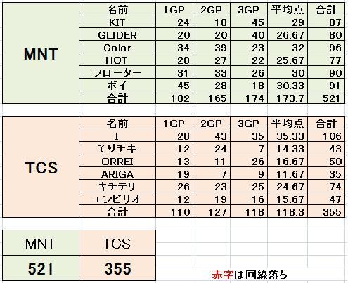 MNT vs TCS