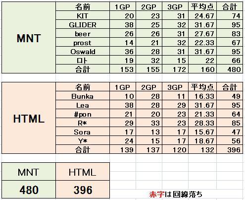 MNT vs HTML 2