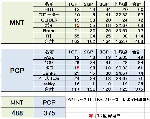 MNT vs PCP