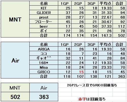 予選Aブロック MNT vs Air