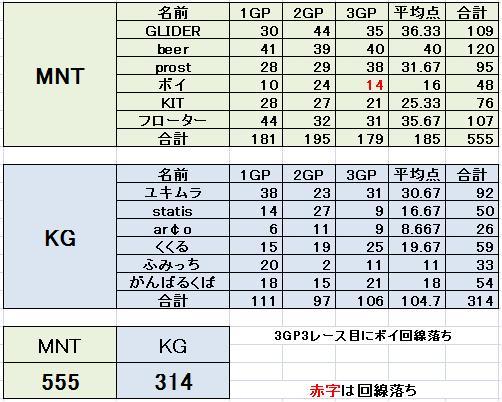 予選Aブロック MNT vs KG