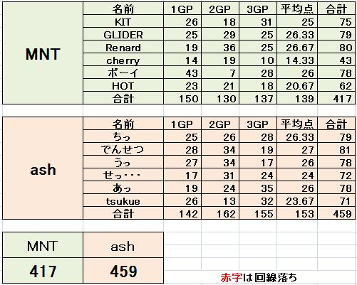 MNT vs ash