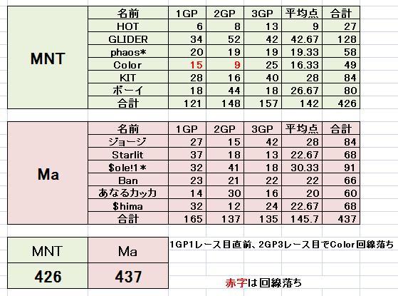 MNT vs Ma 2