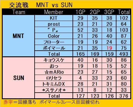 MNT vs SUN