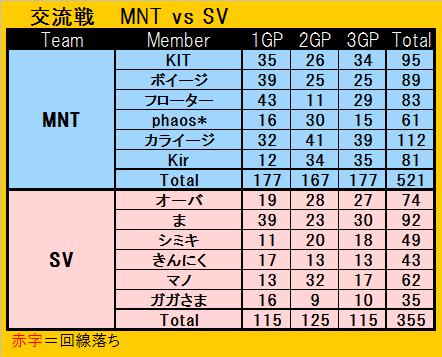 交流戦 MNT vs SV