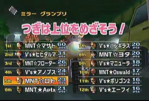 MNT vs Vs 3GP