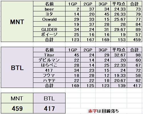 MNT vs BTL 3