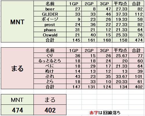 MNT vs まる 2