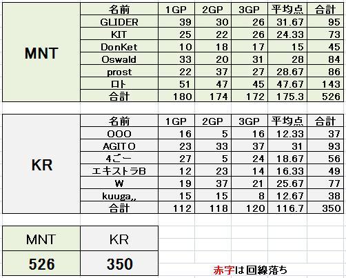 MNT vs KR 4