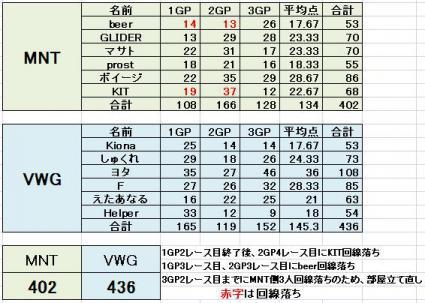 MNT vs VWG