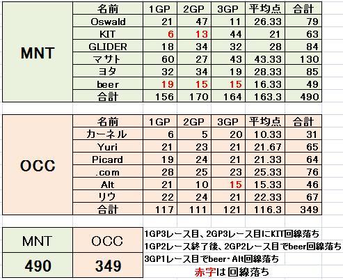 MNT vs OCC