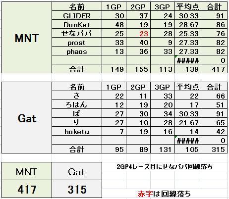 MNT vs Gat