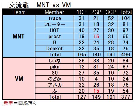 MNT vs VM