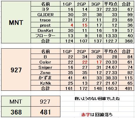 MNT vs 927