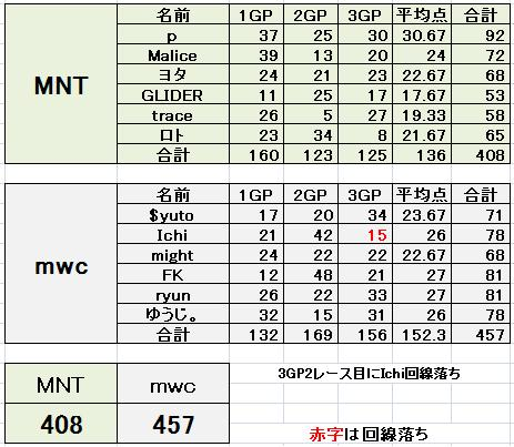 MNT vs mwc