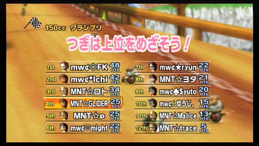 MNT vs mwc 2GP