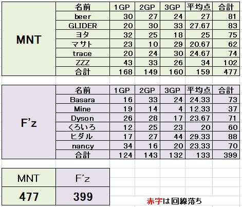 MNT vs Fz 2
