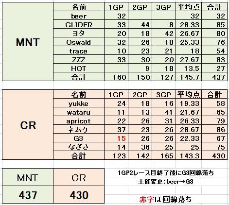 MNT vs CR