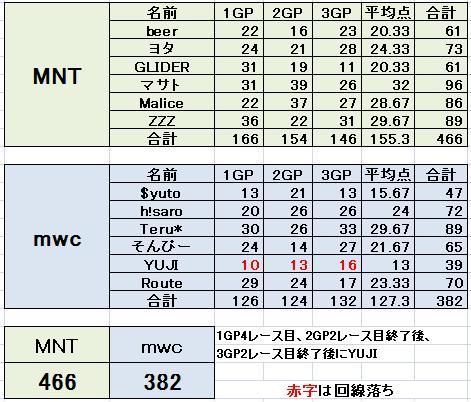 MNT vs mwc 2