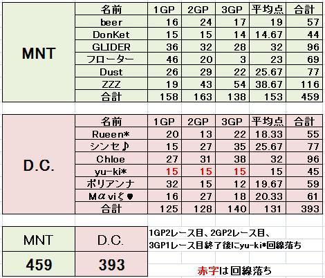 MNT vs DC 2