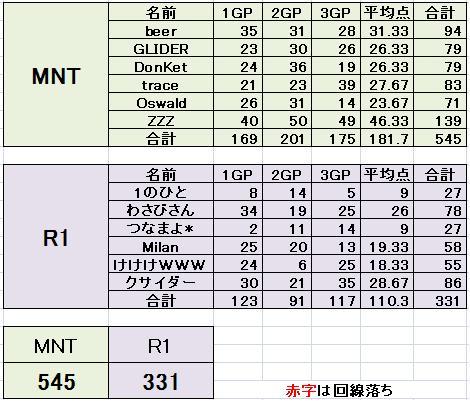 MNT vs R1
