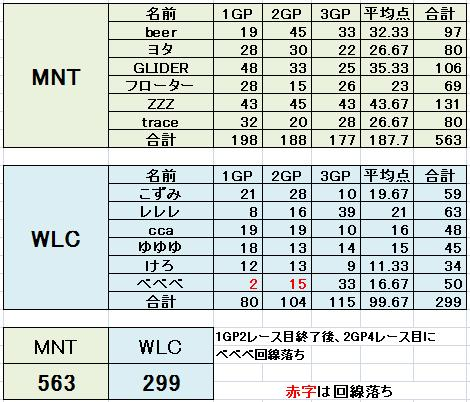 MNT vs WLC 2