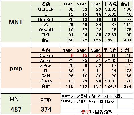 MNT vs pmp