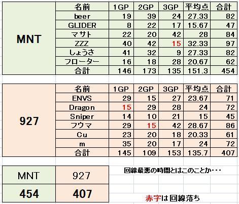 MNT vs 927 2