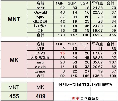 MNT vs MK