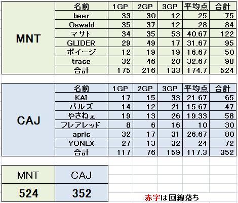 決勝トーナメント準決勝 MNT vs CAJ
